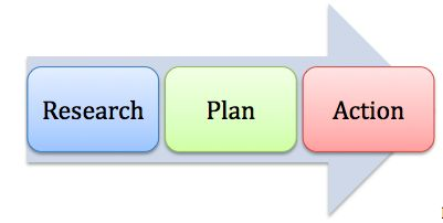 research plan action arrow
