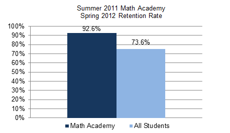 Summer Math Academy Spring 2012 Retention Rates