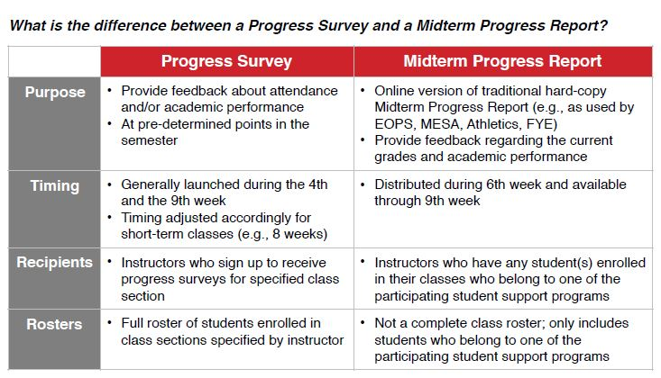 What is the Difference between a Progress Survery and a Midterrm Progress Reports?