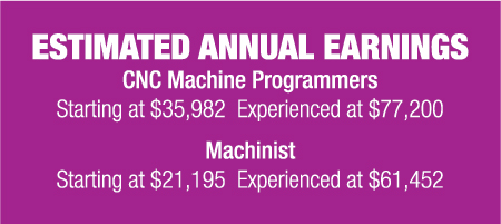 Machine Tool Technology Estimated Annual Earnings