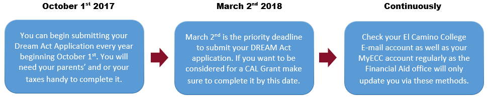 Dream Act Application Timeline